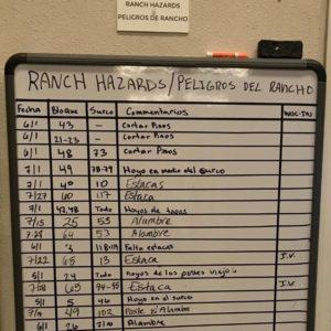 Photo of Hazard Identification board